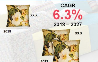 Textiles Home Decor Market To 2027 Foreseen To Prosper High Growth Industry Innovations Forecasting – Industry Mirror